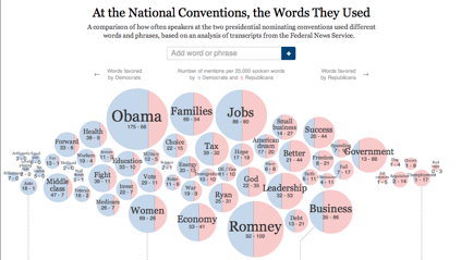 Interactive Comparison & Contrast of Presidential Convention Speeches