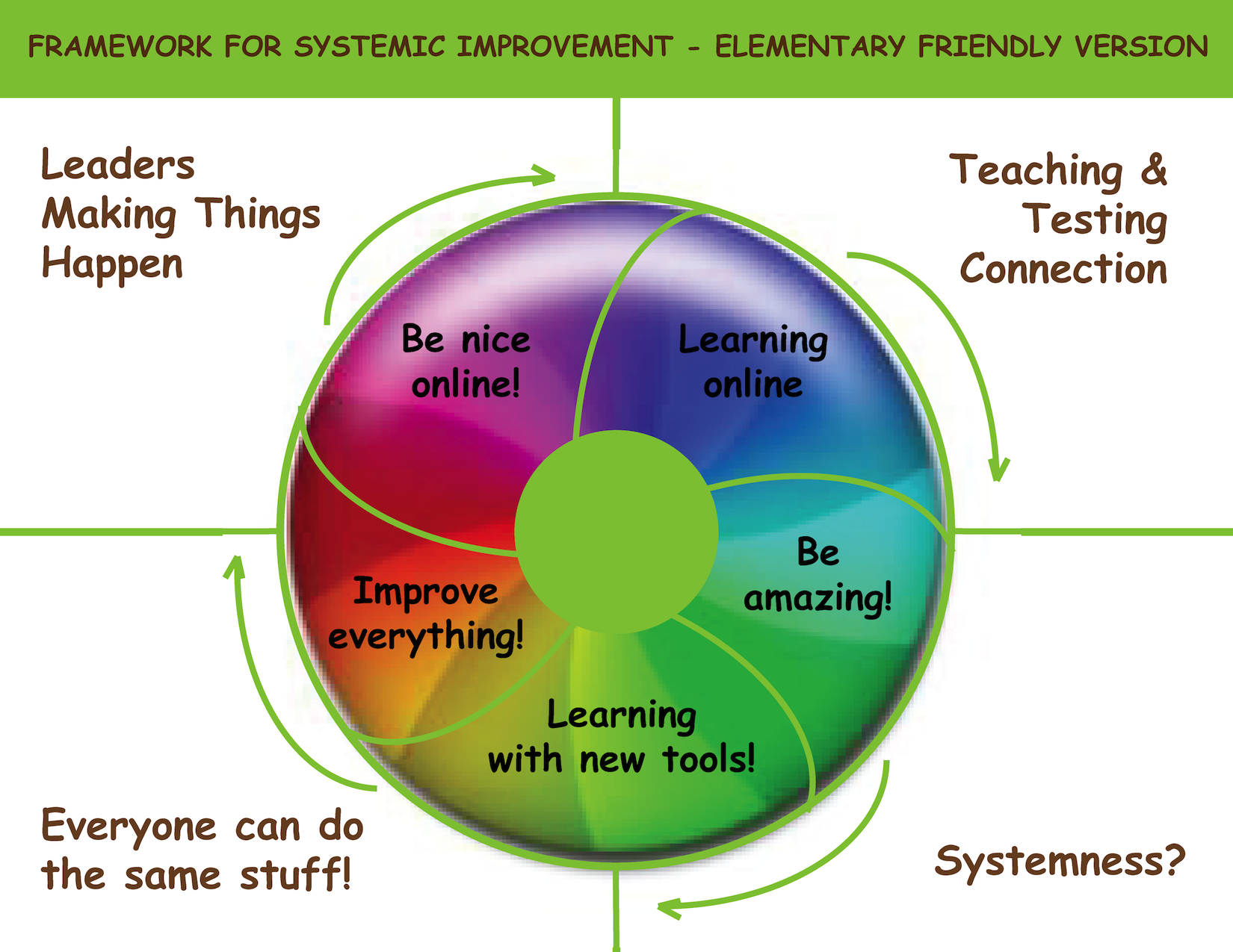 Framework for Systemic Improvement – Elementary Educator Edition